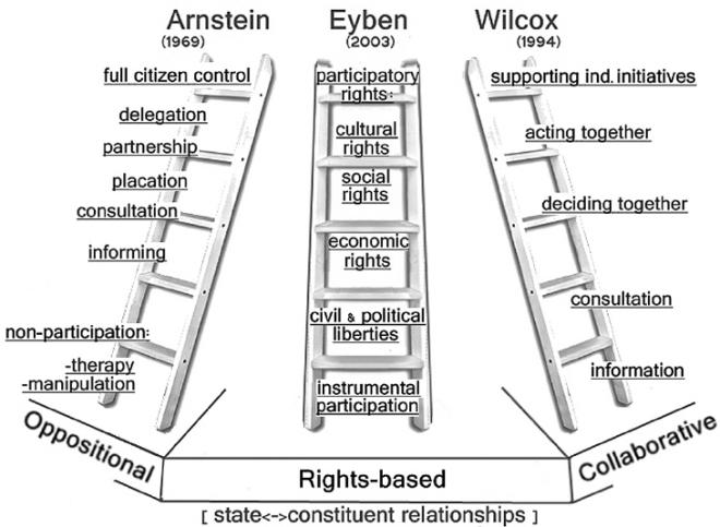 Models-of-participation-Three-models-of-participation-Arnstein-1969-Eyben-2003