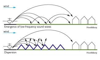 Noise Reduction Diagram